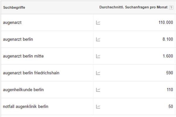 Das Keyword Planner Tool von Google