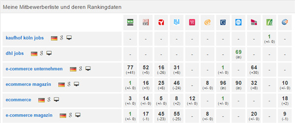 Ranking Tool Wettbewerber Matrix