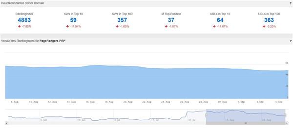 Mit dem Monitoring Dashboard wird die Sichtbarkeit optimal veranschaulicht