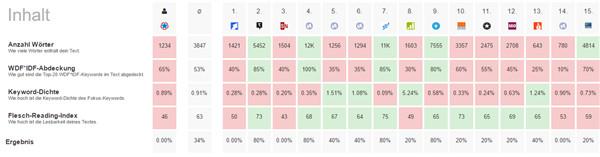 Inhaltsanalyse PageRanger SEO Tool