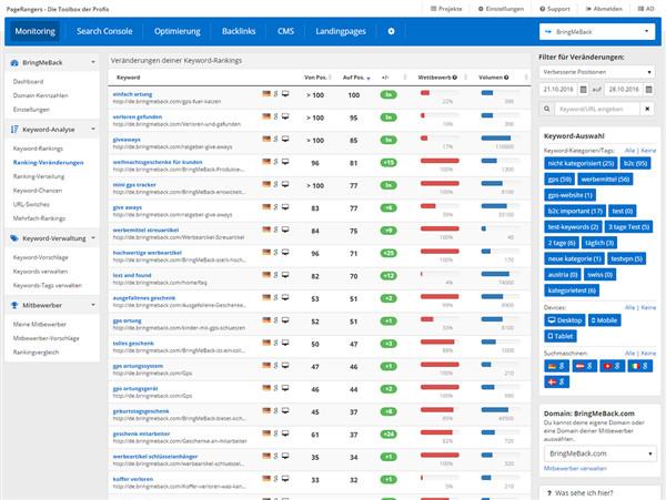 Untersucht Keywörter auf ihre Rankingkosition und Suchvolumen
