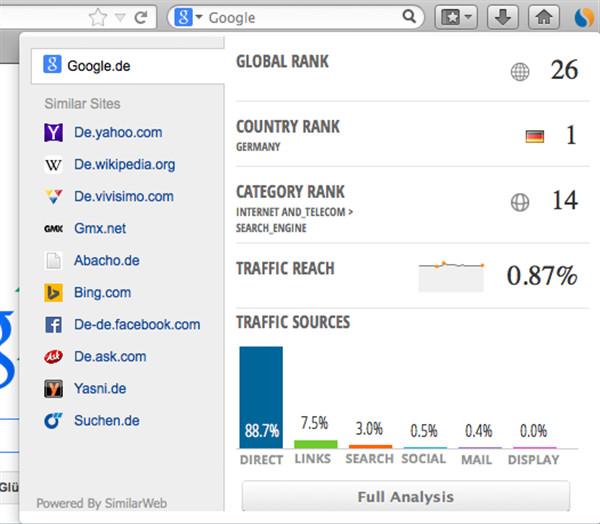 Durch optisch ansprechendem Design und nützliche Funktionen ist SimilarWeb ein Muss für jeden Browser