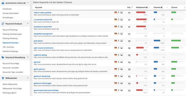 Keyword Chancen zeigt dir PageRangers übersichtlich und strukturiert an