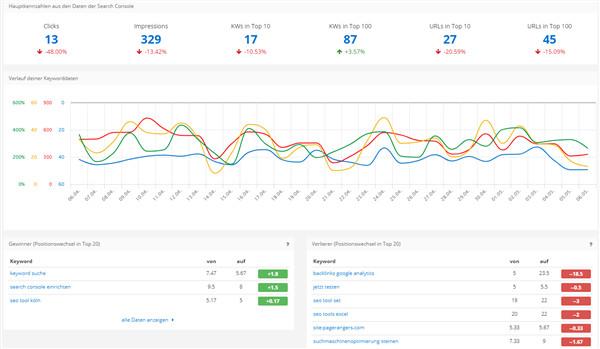 Grafische und Tabellarische Darstellung von Daten aus der Search Console in PageRangers