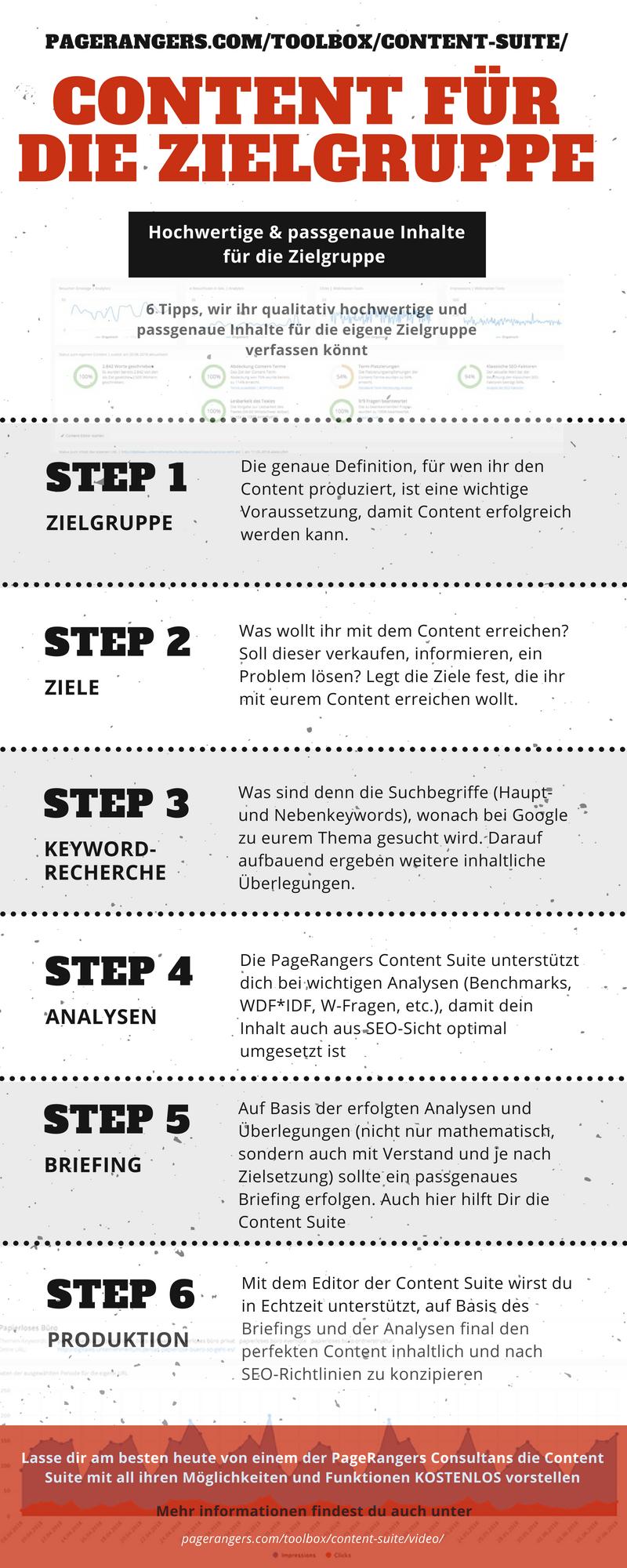 Content Suite für Profis