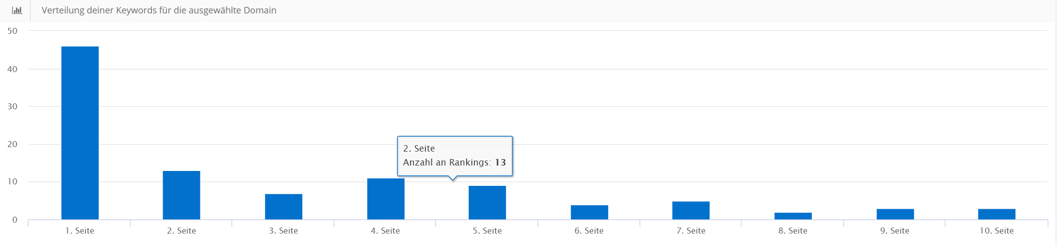 Ranking-Verteilung im Monitoring Modul als Balkendiagramm