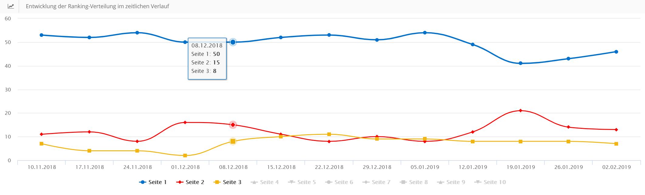 Ranking-Verteilung im Monitoring Modul im Zeitverlauf