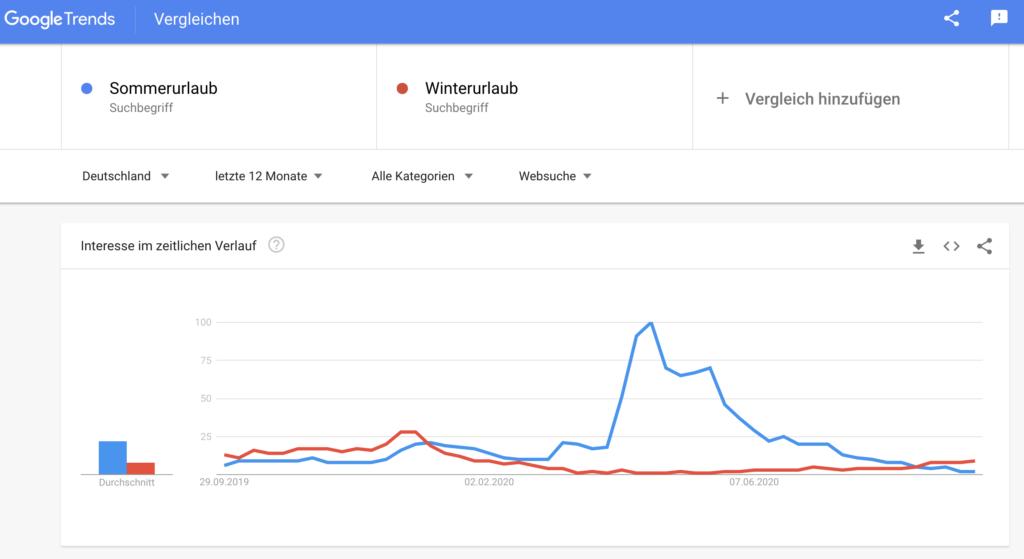 Google Trends Statistik
